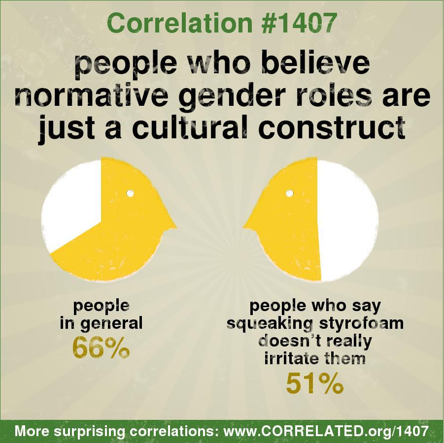 Cultural construct sex