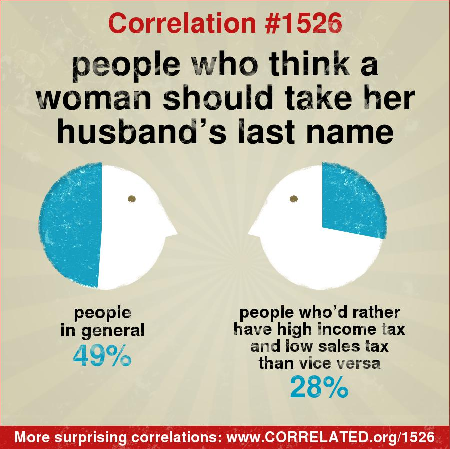 In General 49 Percent Of People Think A Woman Should Take Her Husbands Last Name But Among Those Whod Rather Have High Income Tax And Low Sales Than