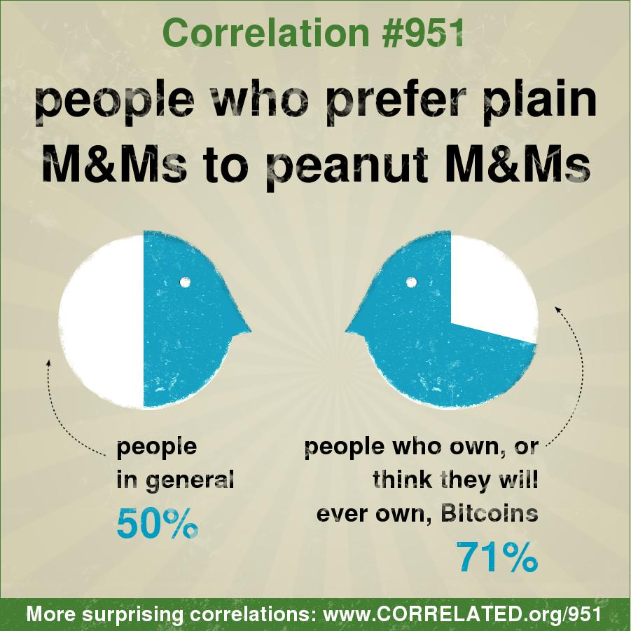 Correlated - In general, 50 percent of people prefer plain ...